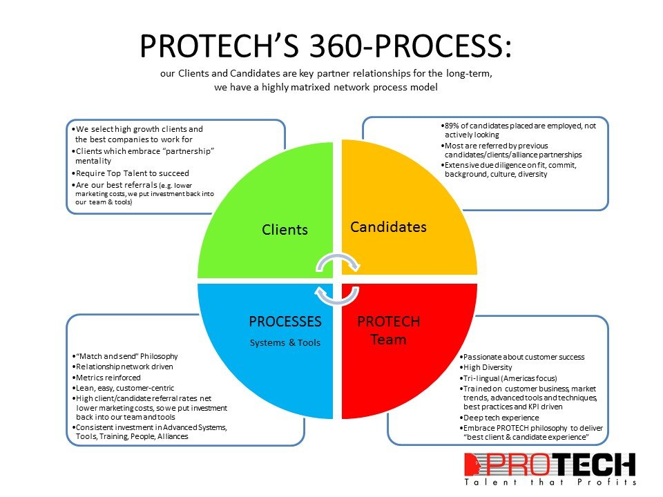 protech, PROTECH's 360 Approach, PROTECH