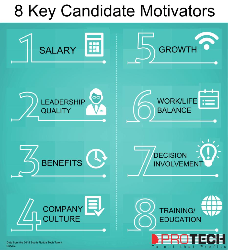 candidate motivators, Infographic: 8 Key Candidate Motivators, PROTECH