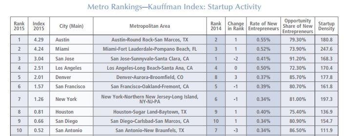 national entrepreneurship ranking, Miami-Fort Lauderdale jumps to #2 in national entrepreneurship ranking, PROTECH