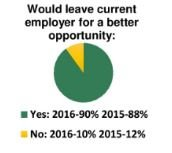 survey, Survey says: 90% of your employees would leave for a better opportunity, PROTECH