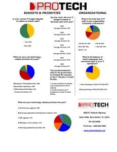 2016 protech surveys, Download the 2016 PROTECH Tech Talent and Leadership Survey Results, PROTECH