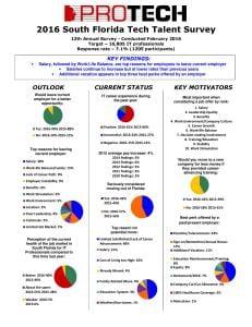 2016 South Florida Tech Talent Survey-page-001