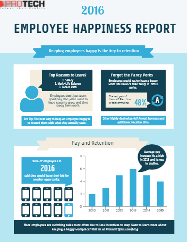 [Infographic] 2016 Employee Happiness Report