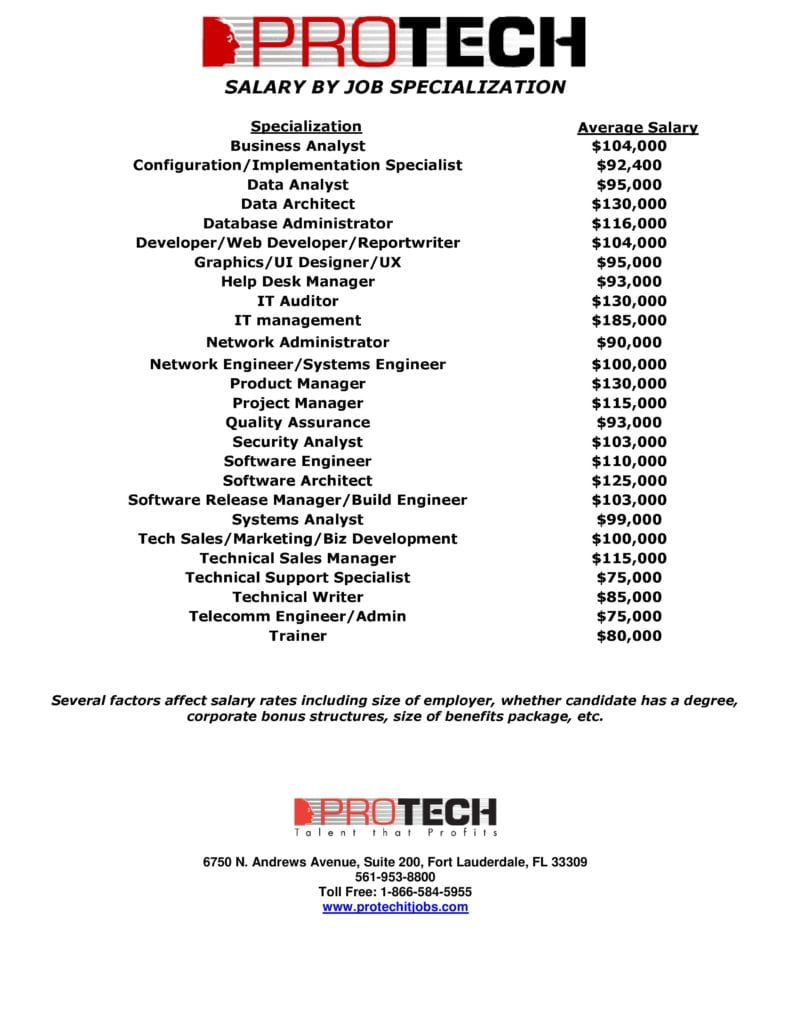 2017 protech survey, PROTECH Survey Results Reveal largest IT Budget Increase in over a Decade with Tech Hiring remaining strong, PROTECH