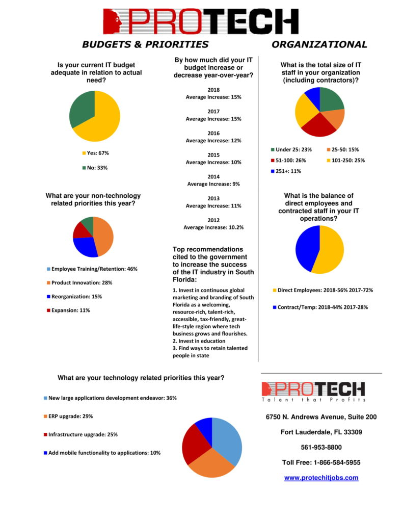 protech surveys, PROTECH Surveys reveal record Tech Hiring in 16 years, while highest number of tech workers report willingness to change employers, PROTECH