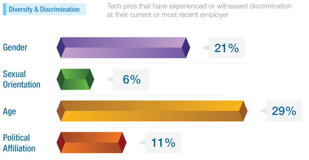 age discrimination, Ageism continues to be a big problem in tech, PROTECH